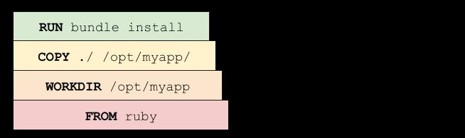 bundle install再実行の図