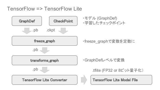 tensorflow-lite-r15-android-81-neural-network-api-72-638.jpg