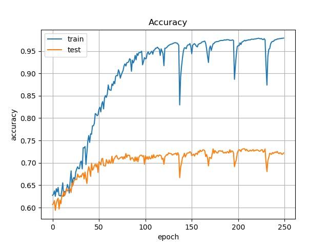 U-NetでPascal VOC 2012の画像をSemantic Segmentationする (TensorFlow