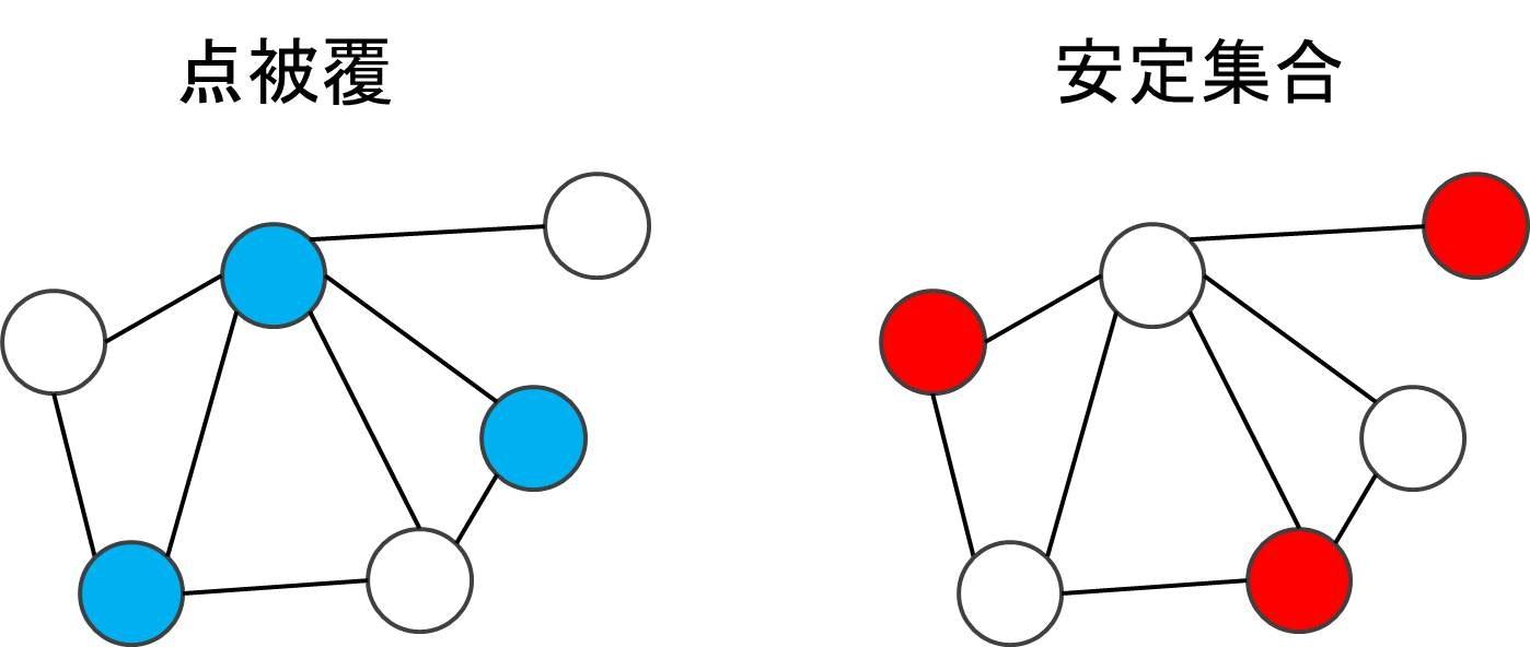 点被覆と安定集合.jpg