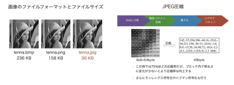 JPEG圧縮.png