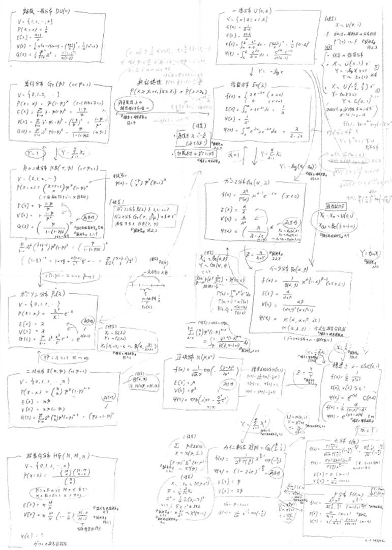 確率分布曼荼羅.jpg