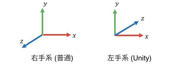 右手系と左手系_rev2.png
