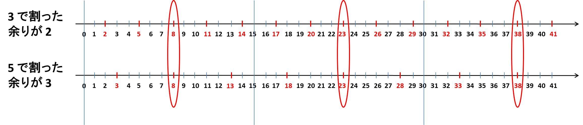 中国剰余定理の例.jpg