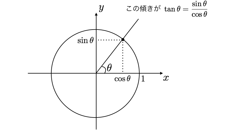 単位円.png