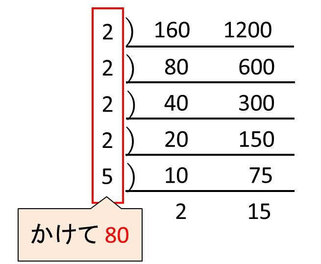 ユークリッド の 互換 法
