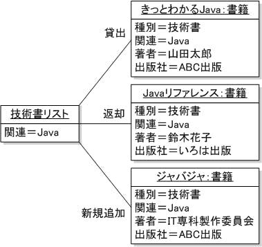 uml-object02.jpg
