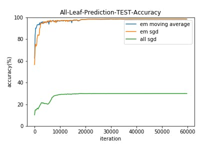 All-Leaf-Prediction-TEST-Accuracy.png