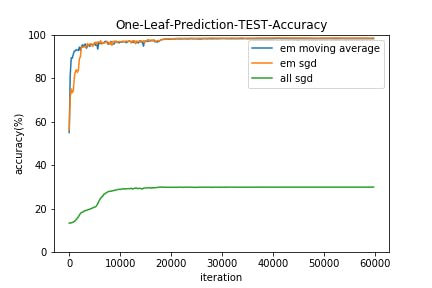 One-Leaf-Prediction-TEST-Accuracy.png