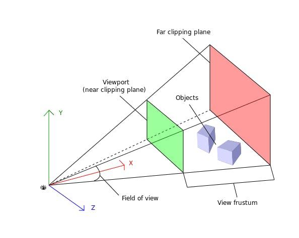 graphics_fundamentals_viewport_3dscene.png