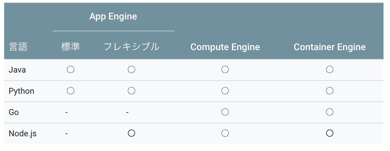 始める前に___StackDriver_Debugger___Google_Cloud_Platform.png