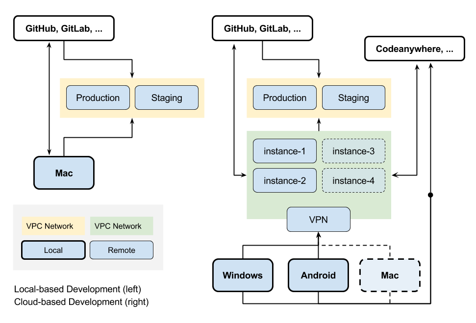 Local and cloud-based dev (2).png