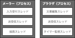 oop-スレッドとプロセス.png