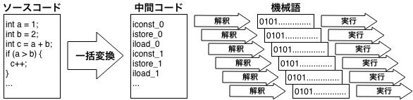 oop-中間コード方式.png