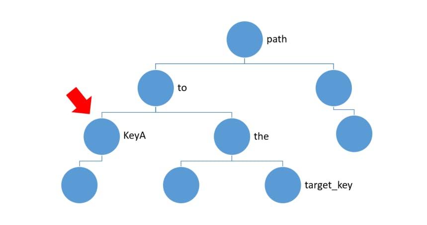 Python For Loop Scope and Dynamic/Recursive Json Parsing - Qiita