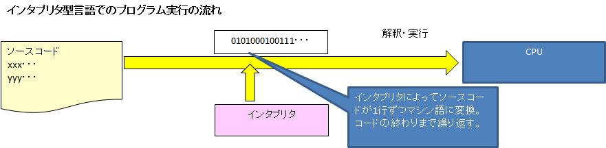 インタプリタ型言語.png