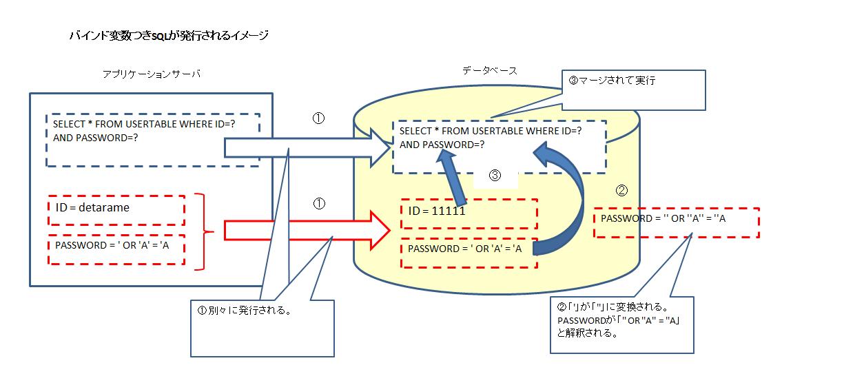 バインド変数SQLが発行されるイメージ.png