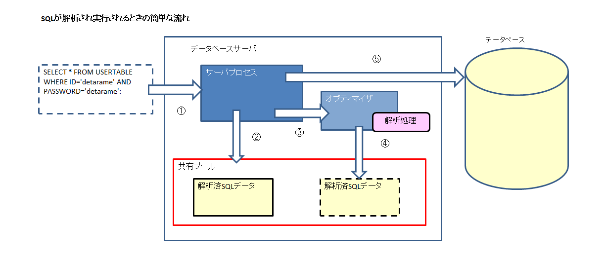 SQL実行イメージ.png