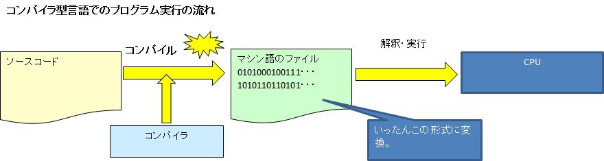 コンパイラ型言語.png