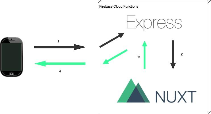 実際Nuxt jsとExpressでどうやってSSRやるか理解してましたか?自分は