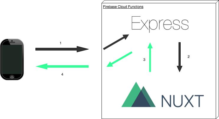 Nuxt x Express.png