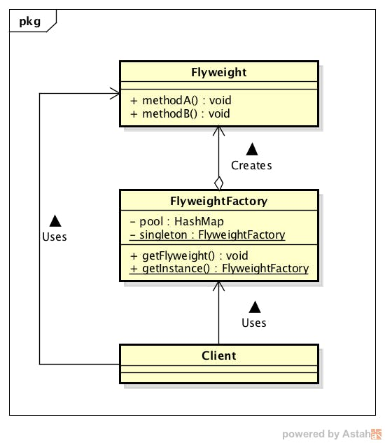 FlyweightClass.png