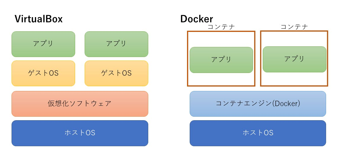 Docker入門.png