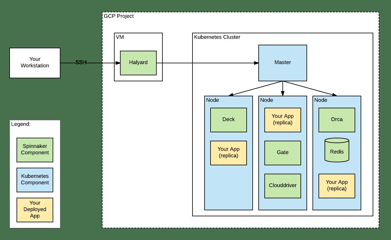 spinnaker_deployment.png