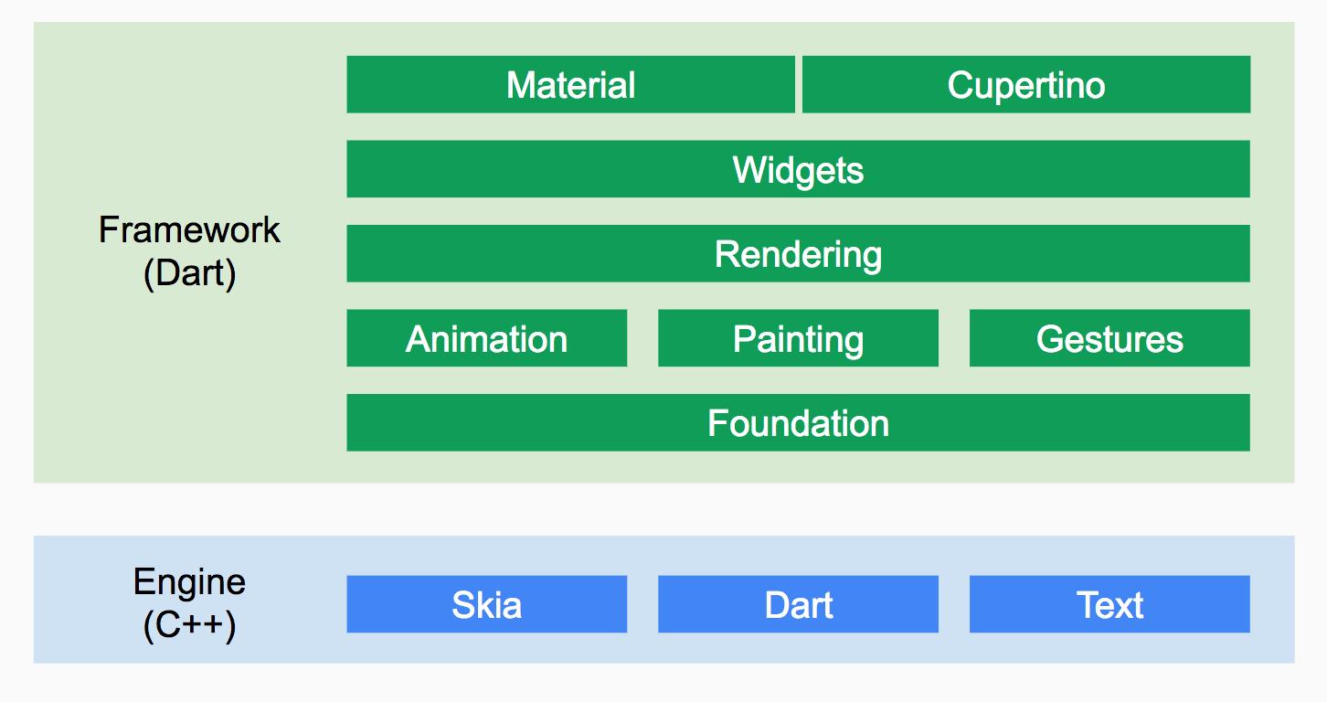 dart_framework.png