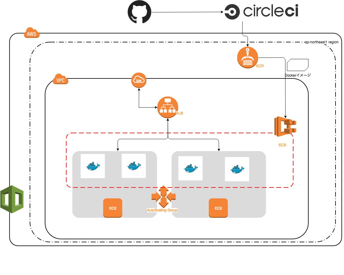 ECS Architecture Diagram.png