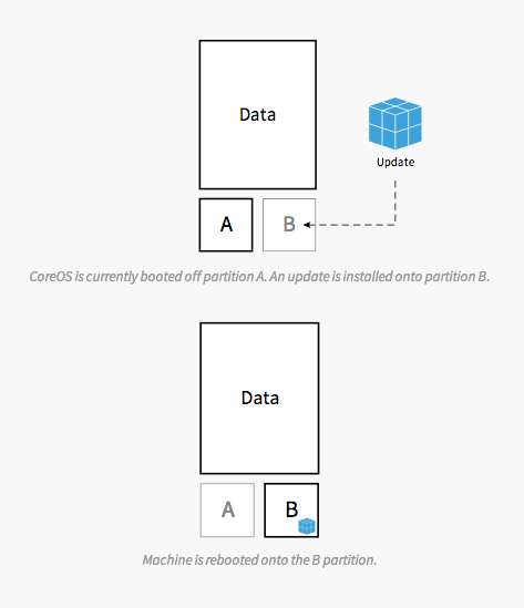 Updates & Patches - CoreOS 2014-07-01 11-54-52 2014-07-01 11-55-01.png