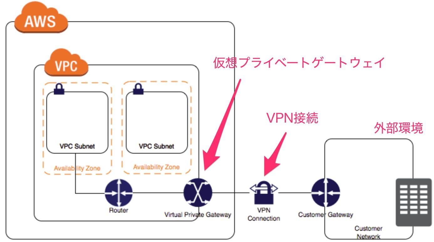 AWS_マネージド_VPN_接続_-_Amazon_Virtual_Private_Cloud.png