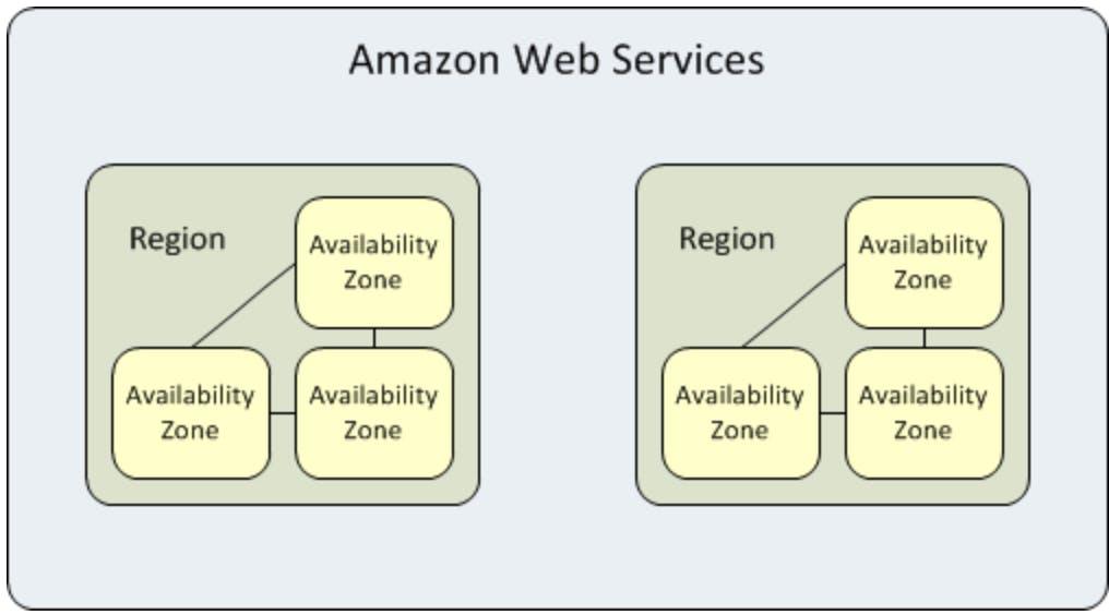 リージョンとアベイラビリティーゾーン_-_Amazon_Elastic_Compute_Cloud.png