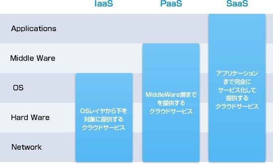 クラウドの分類.png