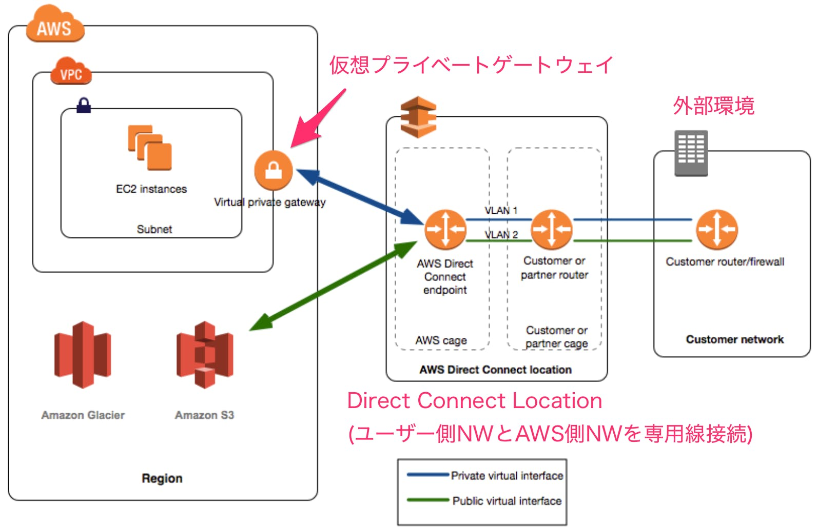 AWS_Direct_Connect_とは_-_AWS_Direct_Connect.png