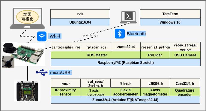 RaspberryPi3とZumoとROSで半永久自走式充放電ロボを作成したい_016日目_