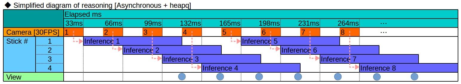 24 FPS] RaspberryPi3をNeural Compute Stick 2(NCS2) 4本 + OpenVINO