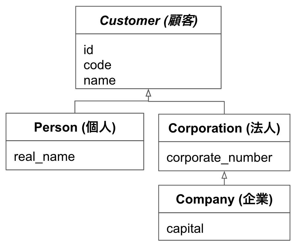 Single_Table_Inheritance_のコピー_-_Google_スライド.png