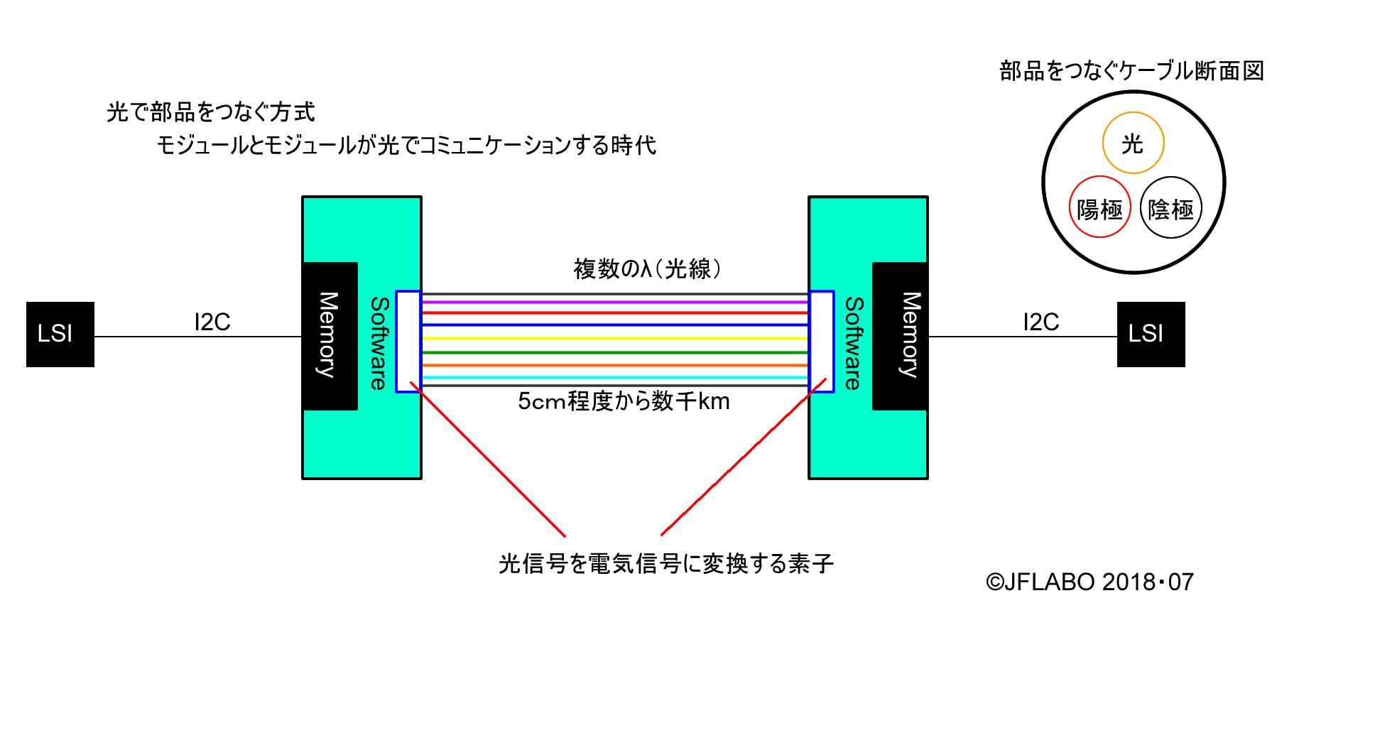 光LSI接続.jpg