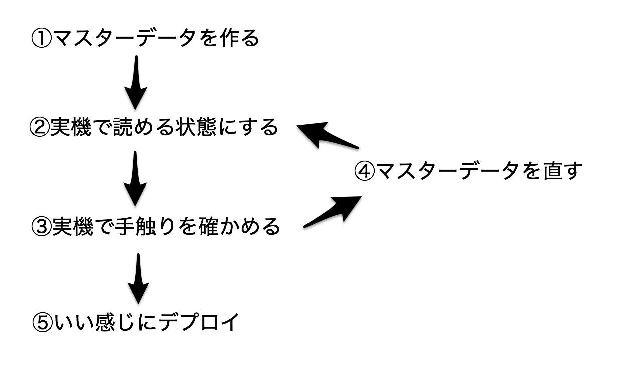 マスタデータ作成サイクル.png