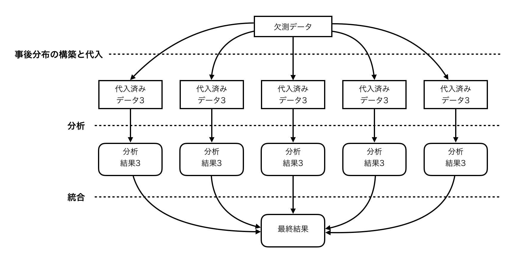 多重代入法の説明.jpg