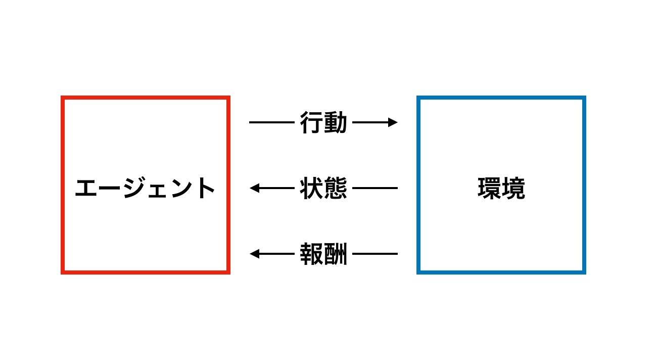 強化学習エージェント.jpg