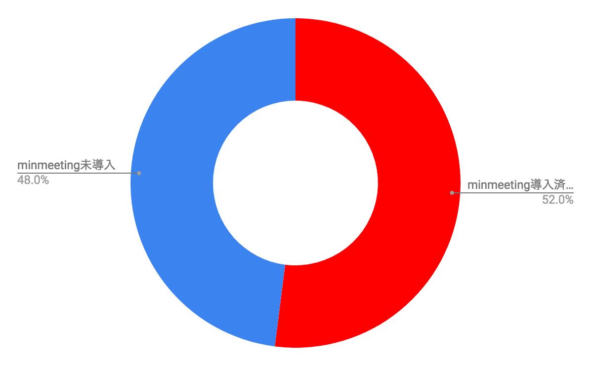 minmeeting導入率.png