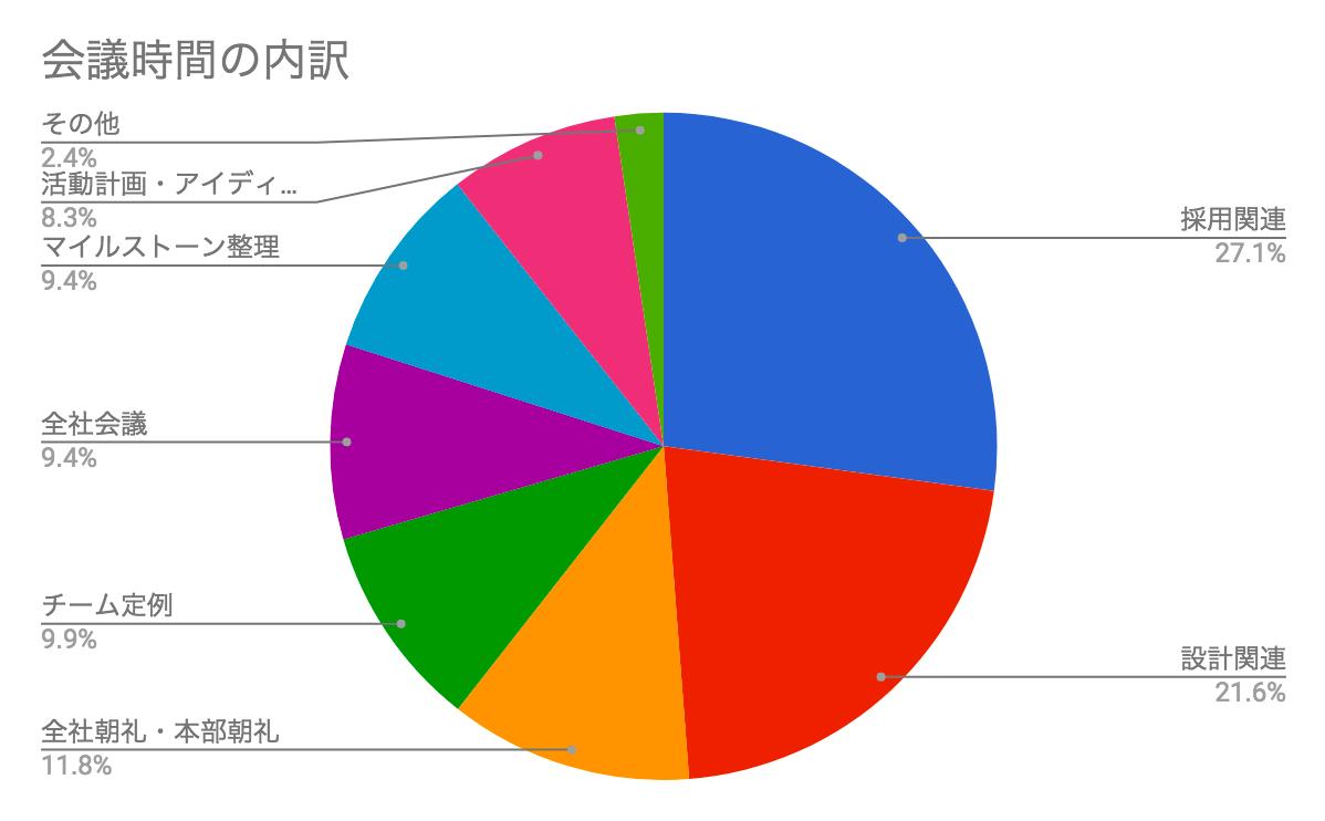 会議時間の内訳.png