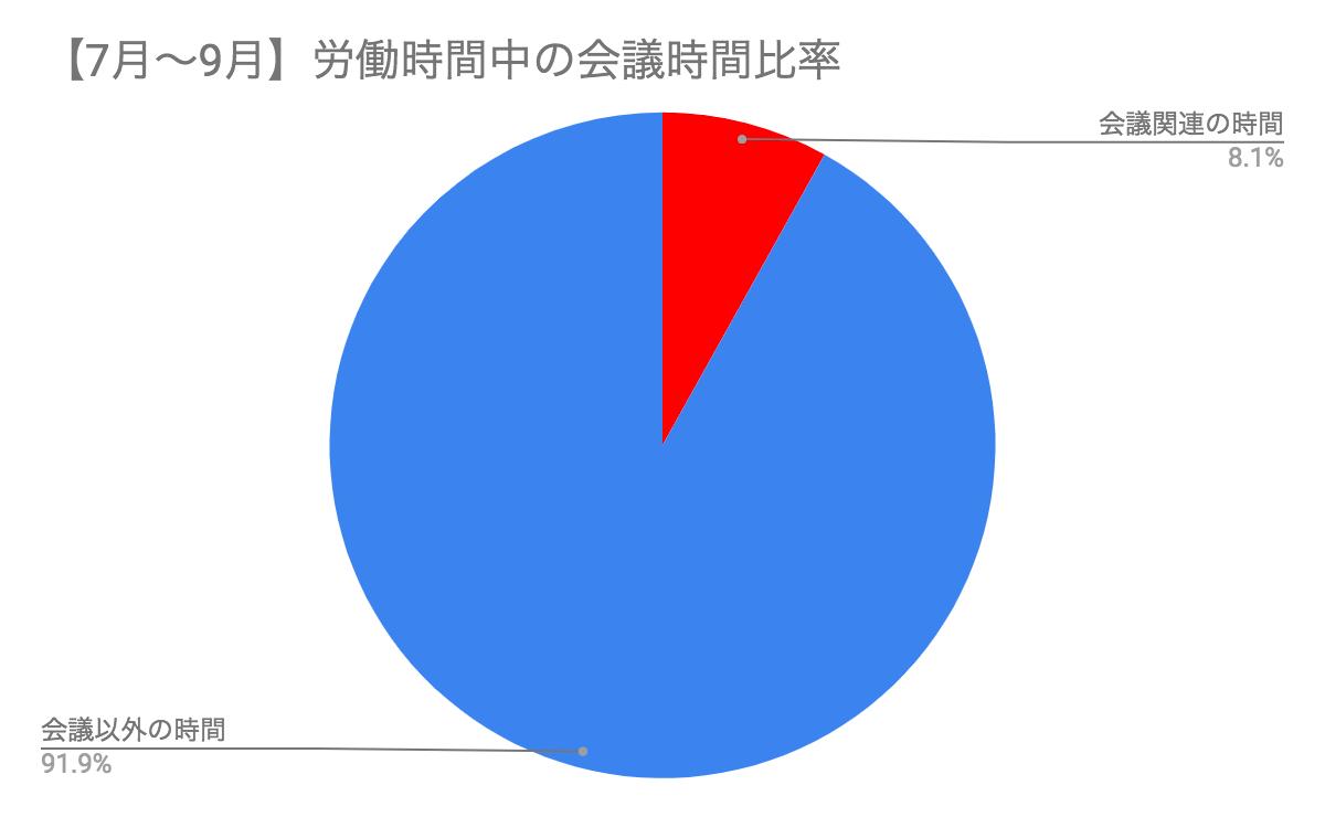 7-9月会議時間比率.png