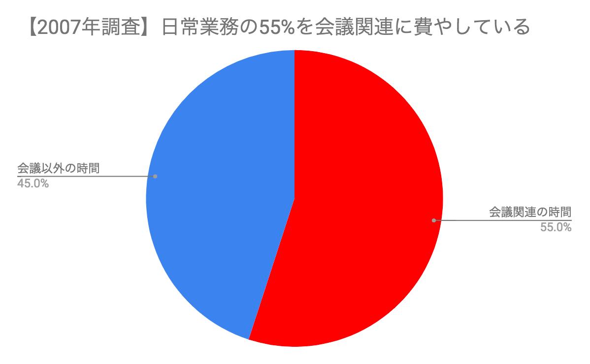 2007年調査会議時間比率.png