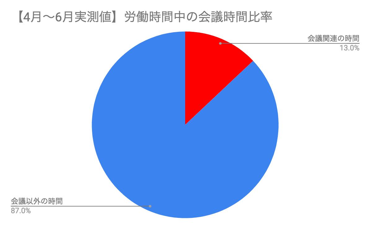 4-6月会議時間比率.png