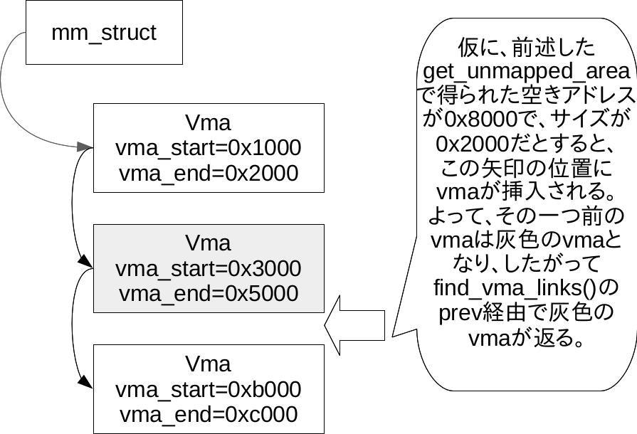 find_vma_links.jpg