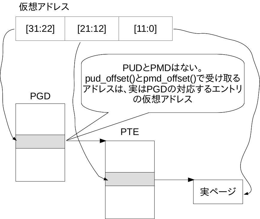 linux_page_trans_x86_32_nopae.jpg
