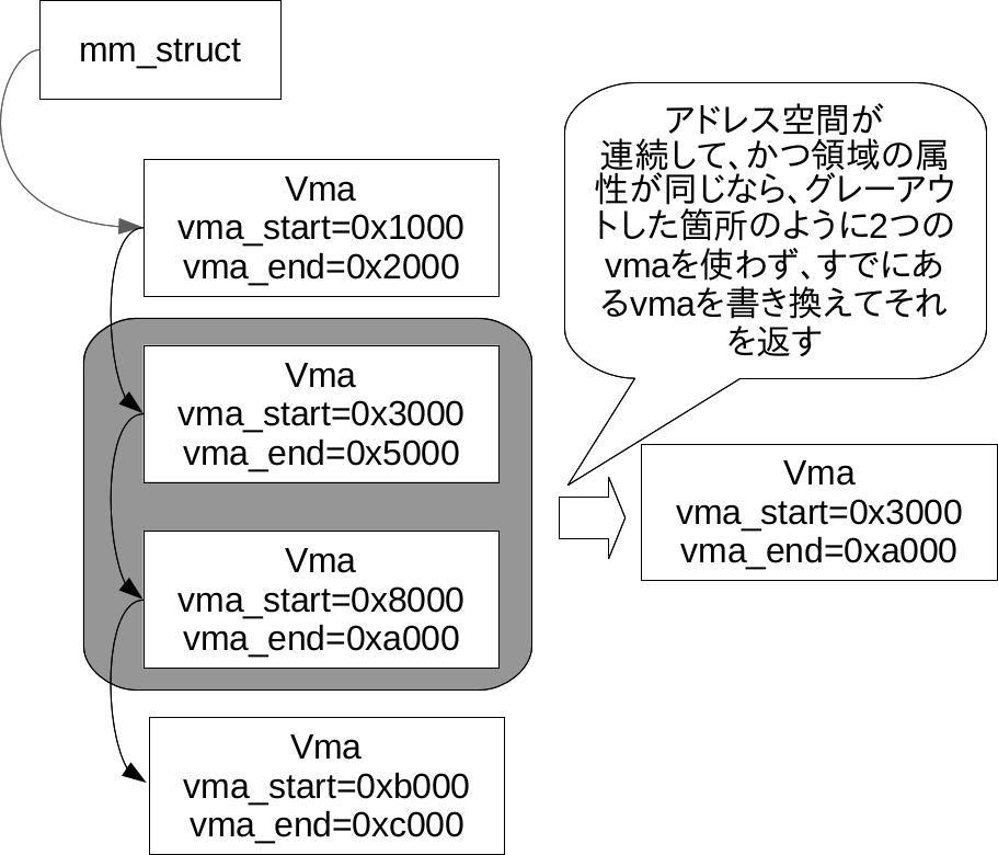 vma_merge.jpg